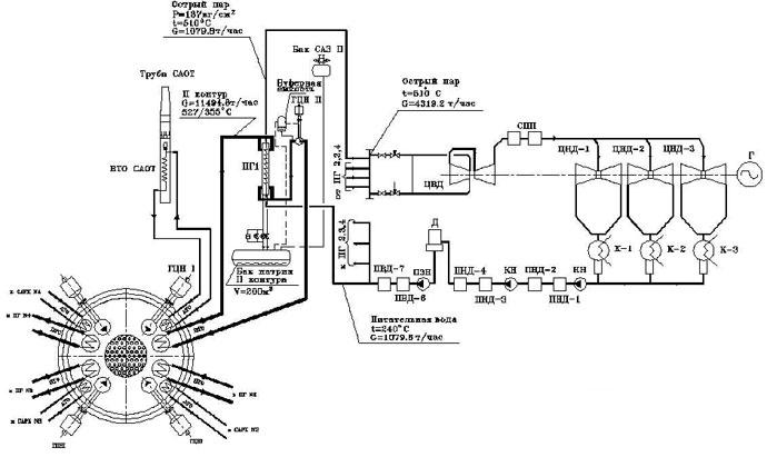 схема энергоблока БН-1200