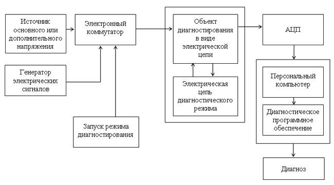 представлена блок-схема СД