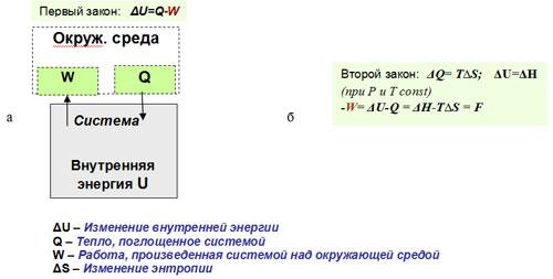 Основные законы термодинамики