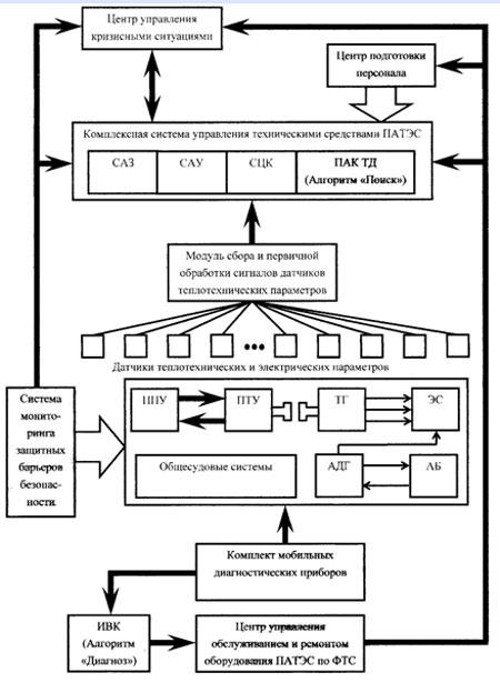 Рис. 4 Структурная схема