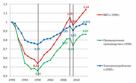 В россии отнесенные к 1990г в период 1990