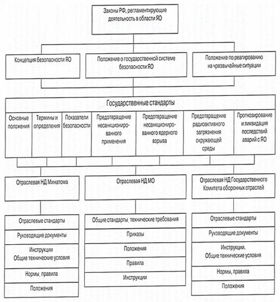 Структурная схема нормативных