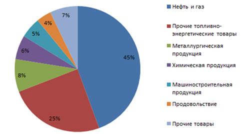 Структура экспорта российских