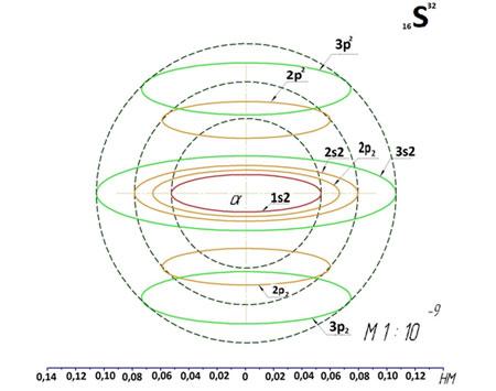 Структура атома кислорода