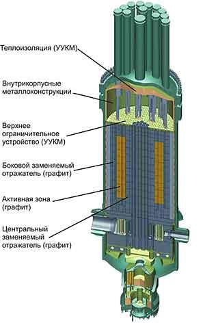 паровой конверсией метана