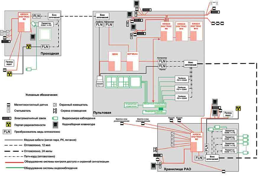 Структурная схема СФЗ