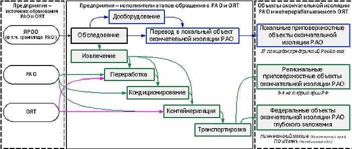 Схема технологических этапов