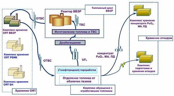 Схема извлечения урана
