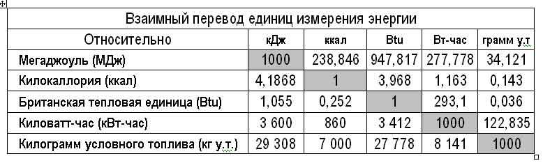 Перевод единиц измерения 1 квт 1 ккалч 1 мджч 1квтч