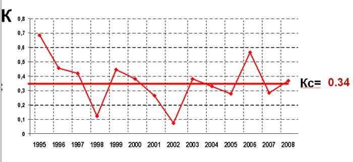 Средний курс доллара по годам