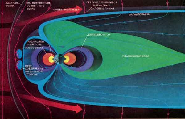 магнитного поля Земли