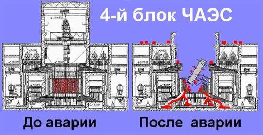 Чернобыль – сценарий и